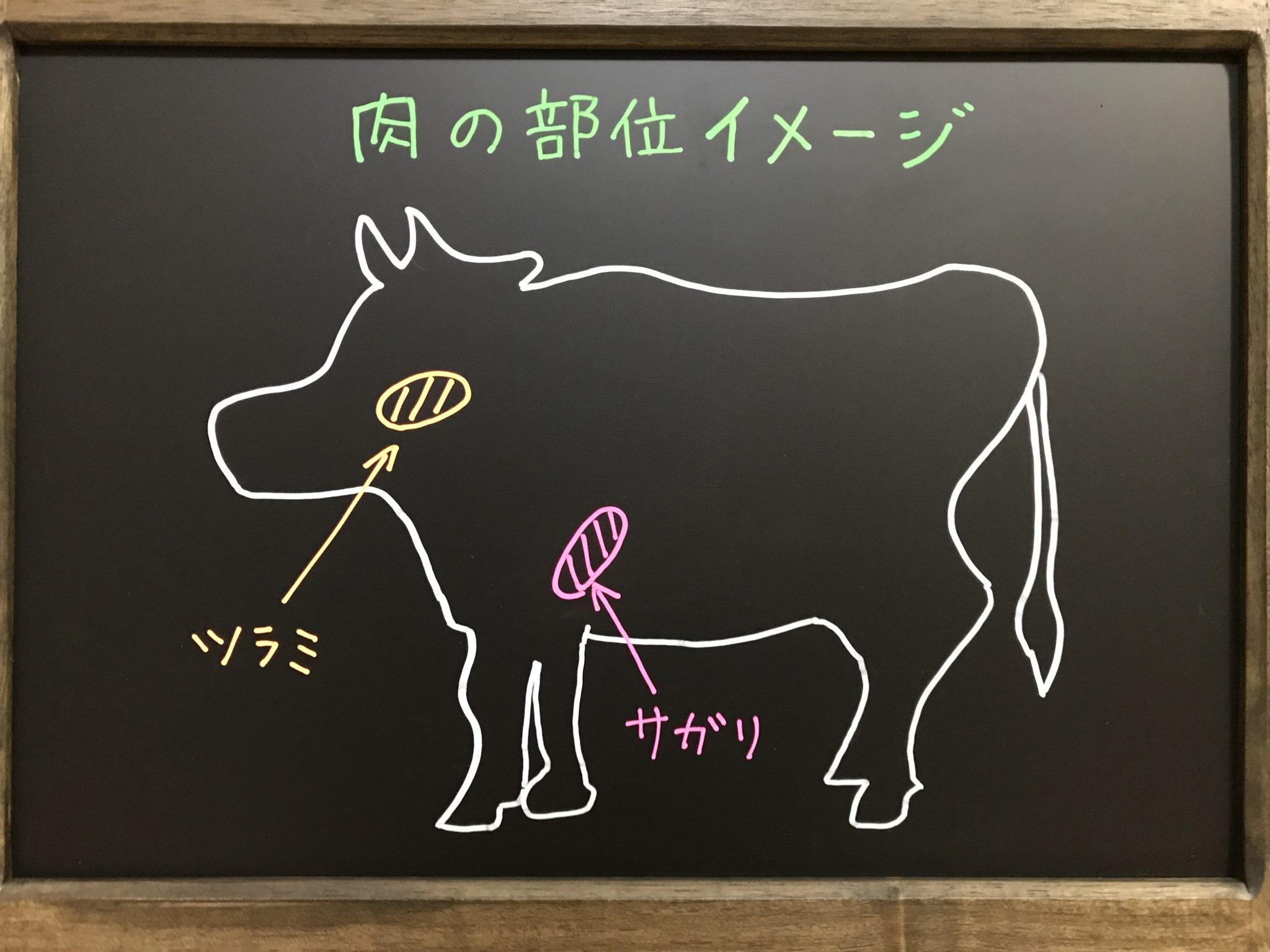 肉のイメージツラミとサガリ